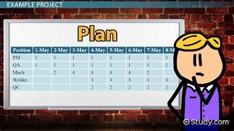 project resource management plan definition importance