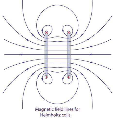 can we create a magnetic field similar to the earth s quora