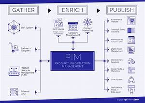 Pim For B2b Ecommerce