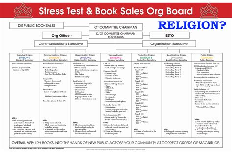 Scientology Stress Test Scam Indybay