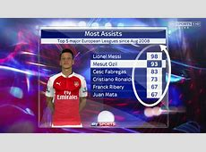 Arsenal's Mesut Ozil 2nd behind Leo Messi in the most