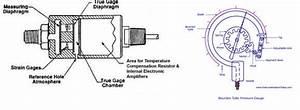 Adding A Fuel Pressure Gauge