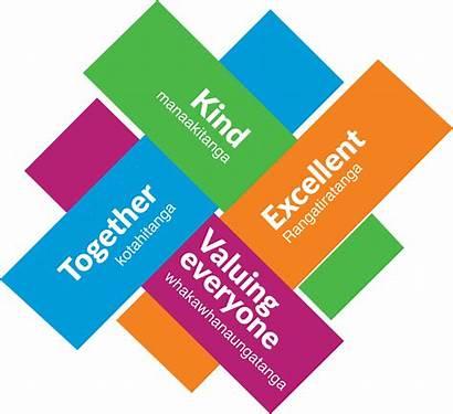 Values Health Counties Manukau Belong Excellent Careers