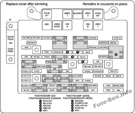 Fuse Box Diagram Gmc Yukon