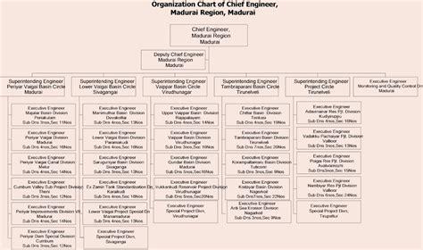 Organization In Tamil by Water Resources Department Govt Of Tamil Nadu Regions