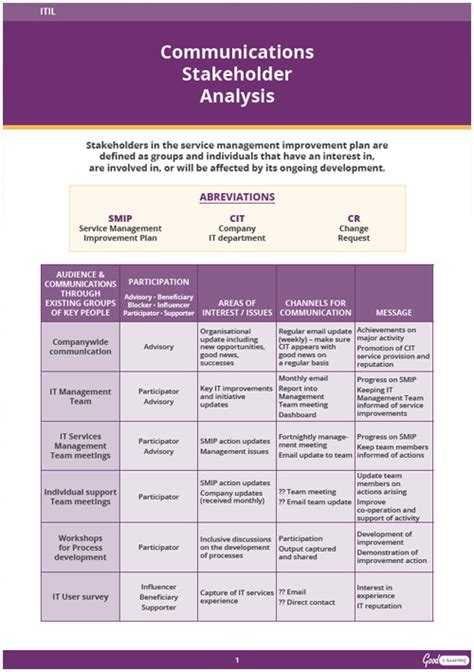 itil communications stakeholder analysis guide