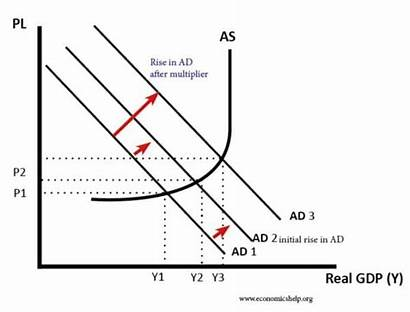 Multiplier Effect Investment Ad Economics Increase Effects