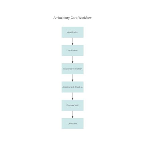 ambulatory care workflow