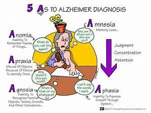 Nursing Diagnosis: Psych Nursing Diagnosis