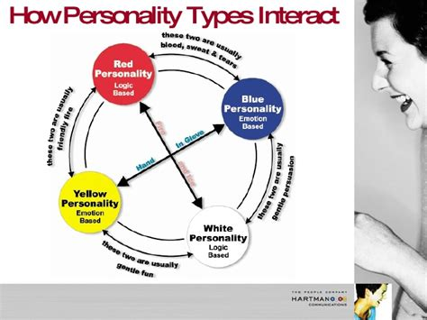 color code personality colorcode 1hr