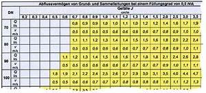 Kapazität Berechnen : abfluss gef lle berechnen h user immobilien bau ~ Themetempest.com Abrechnung