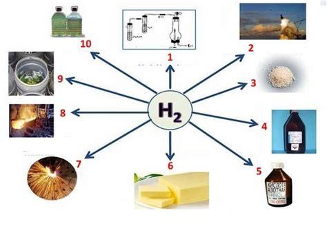 Водород применение и использование в промышленности