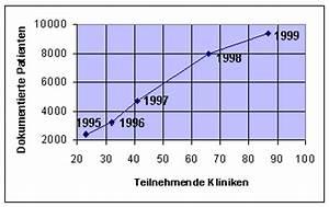Bmi Kindern Berechnen Perzentile : dpv ein umfassendes qualit tssicherungssystem ~ Themetempest.com Abrechnung