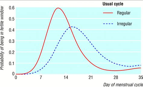 The Timing Of The Fertile Window In The Menstrual Cycle