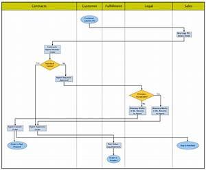 Automating Swimlane Diagrams