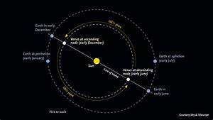 How Far is Venus From the Sun? - Universe Today