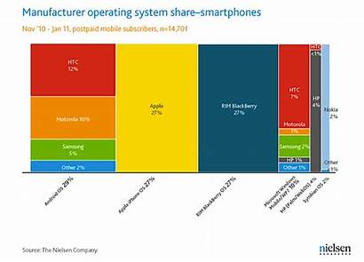 Smartphones Nielsen