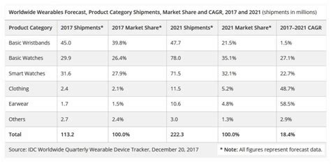 idc s wearable device forecast sees apple dominating the all important category through to