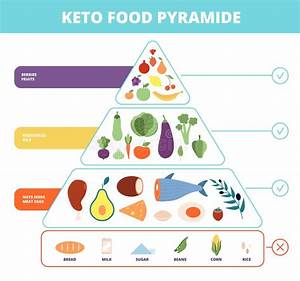 Keto Food Pyramid Stock Vector  Illustration Of Bread