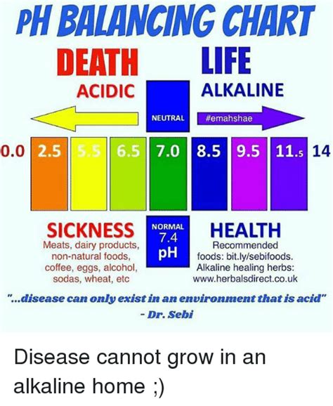 While the us many experts advise that during the detoxification skip, in all other days. PH BALANCING CHART DEATH LIFE ALKALINE ACIDIC NEUTRAL ...