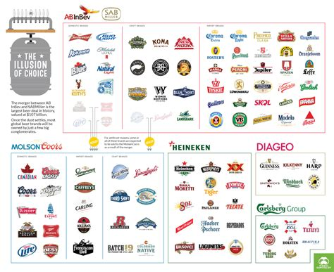The Largest Beer Producer in the World – Grant M. Schooley
