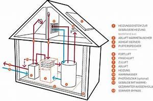 Haus Heizung Varianten : die heizungen der zukunft sind computer ~ Lizthompson.info Haus und Dekorationen