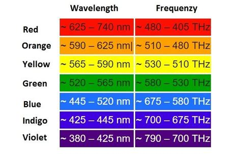 Frequency Of Visible Light by What Color Of Visible Light Has The Highest Frequency