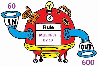 Clipart Inputs Outputs Function Machine Maths Example