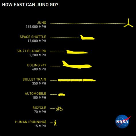 juno nasa fastest speed jupiter fast ever craft spacecraft earth mission orbit go km infographic long flyby miles propulsion into