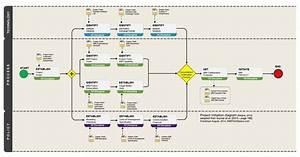 Process Flow Diagram Conventions