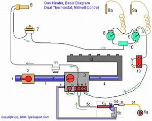 Spasupport  Gas Heater Diagrams  Millivolt Style Pool