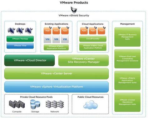 vmware nsx sample resume  resume examples