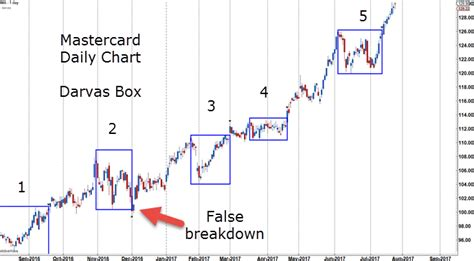Indicator Toolbox - Darvas Box - FX Trader's Edge ...