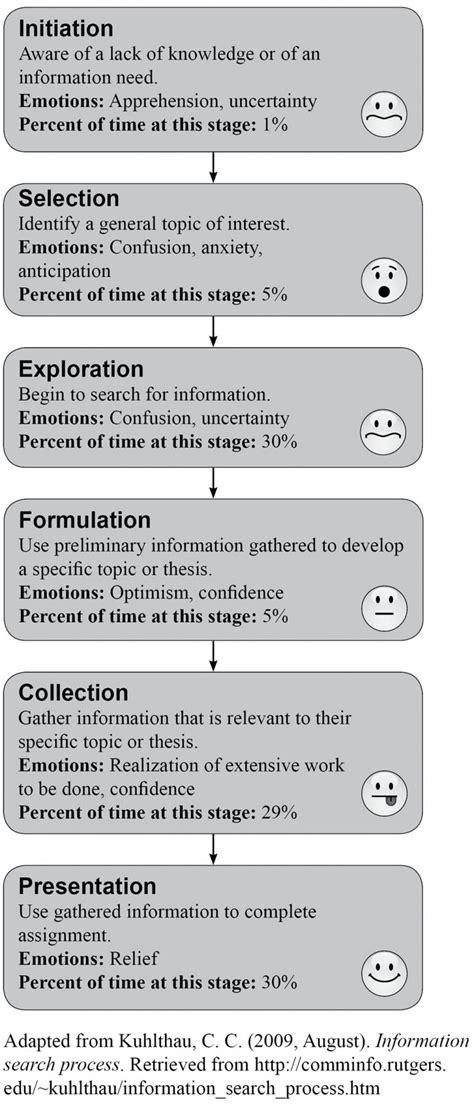 nursing research question ideas pico picot sample museumlegs