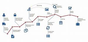 our services modular info tech singapore pte ltd With document digitization process