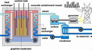 Heat Exchange Mechanism And The Electricity Generator In A