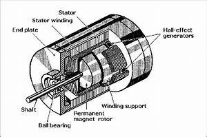 Cutaway View Of A Brushless Dc Motor