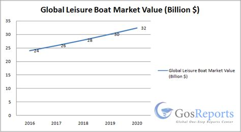 Boat Market Values by Global Leisure Boat Market Worth 32 Billion By 2020