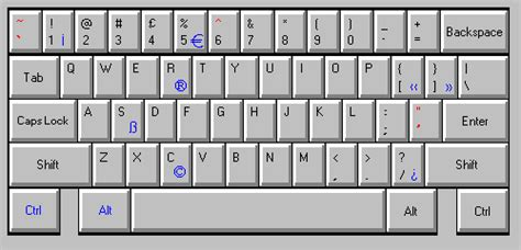 International Keyboards And Accented Characters