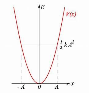 Elektrisches Potential Berechnen : harmonischer oszillator wikipedia ~ Themetempest.com Abrechnung