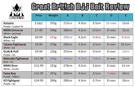 The Great British Bjj Belt Review Belt Piercing Batman Utility Replica 1966 Blue Belts In Bjj Swing Seat With Chain Dyson Dc14 Vacuum Not Turning Goju Ryu Karate Colours Serpentine Tensioning Tool Nordictrack C2300 Treadmill Slipping