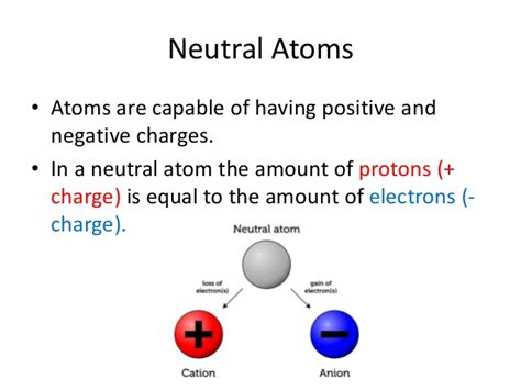 What Is A Protons Charge by Atom Structure