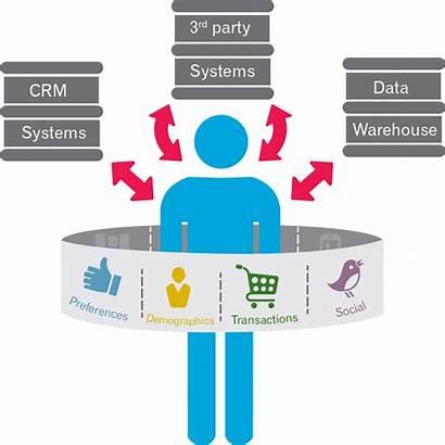 Data Marketing Customer Strategy Integration Crm Integrated