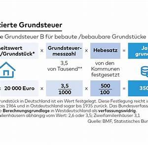 Neue Grundsteuer Rechner : steuerreform die neue grundsteuer droht zur blamage zu werden welt ~ A.2002-acura-tl-radio.info Haus und Dekorationen