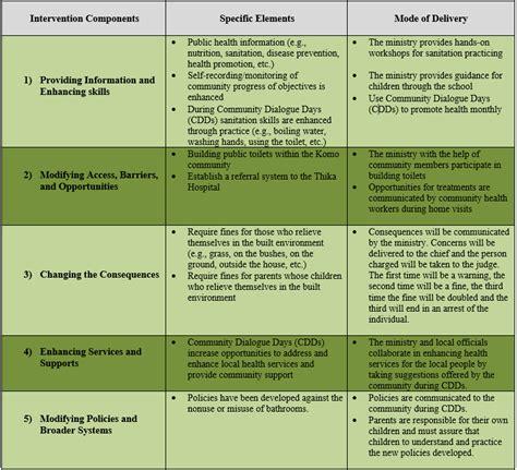 developing  intervention community tool box