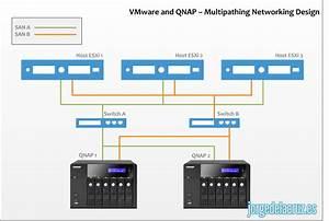 Qnap  Configuraci U00f3n De Red Y Servicios Nfs Para Entornos