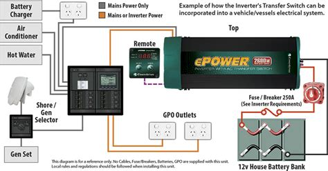 Epower True Sine Wave Inverter With Transfer