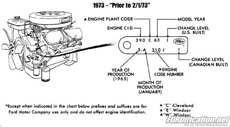 ford cars engine identification tag codes