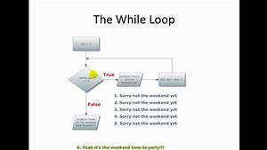 Intro To Programming And Logic  The While Loop