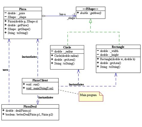 Decorator Pattern Java Pizza by Immutable List Structure
